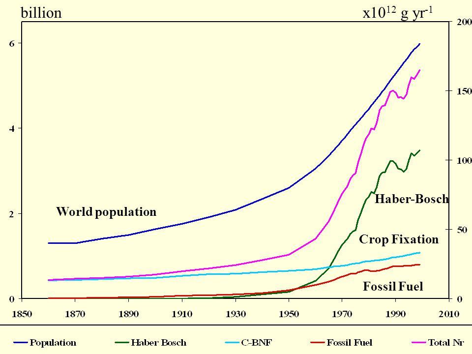 World population Haber-Bosch Crop Fixation Fossil Fuel x10 12 g yr -1 billion