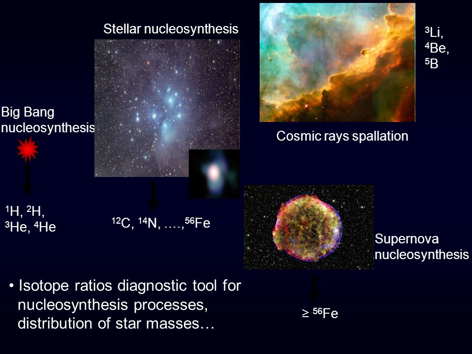 Big Bang nucleosynthesis 1 H, 2 H, 3 He, 4 He Stellar nucleosynthesis 12 C, 14 N, …., 56 Fe Supernova nucleosynthesis ≥ 56 Fe Cosmic rays spallation 3 Li, 4 Be, 5 B Isotope ratios diagnostic tool for nucleosynthesis processes, distribution of star masses…