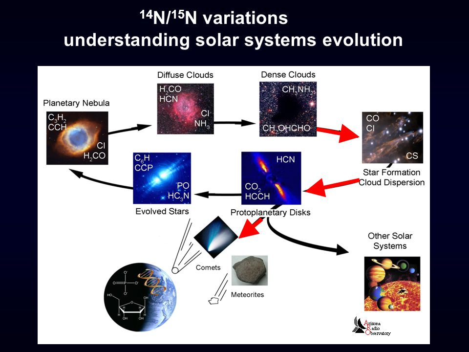 14 N/ 15 N variations understanding solar systems evolution