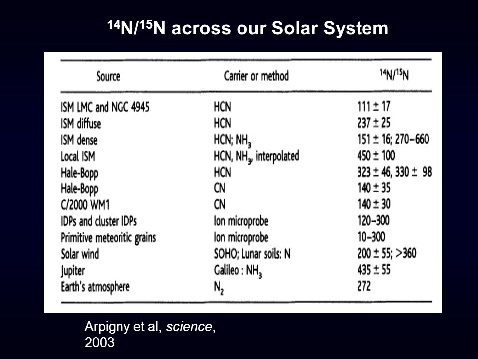Arpigny et al, science, 2003 14 N/ 15 N across our Solar System