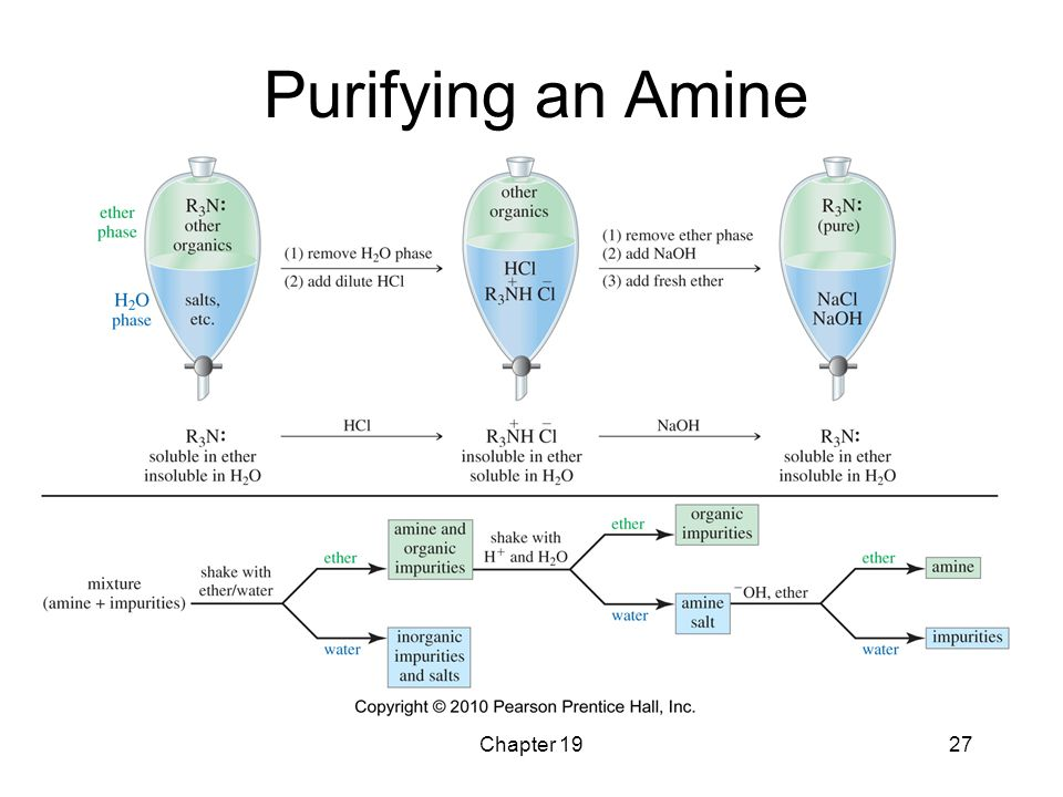 Chapter 1927 Purifying an Amine