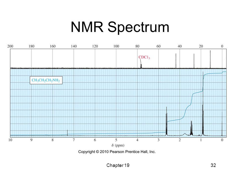 Chapter 1932 NMR Spectrum
