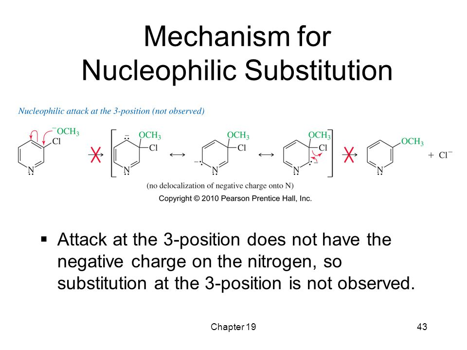 Chapter 1943 Mechanism for Nucleophilic Substitution  Attack at the 3-position does not have the negative charge on the nitrogen, so substitution at