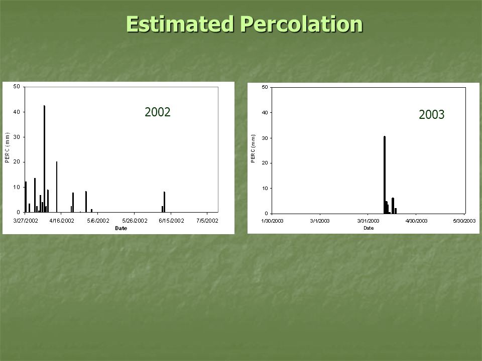Estimated Percolation 2002 2003
