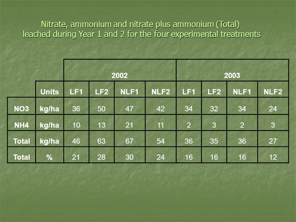 Nitrate, ammonium and nitrate plus ammonium (Total) leached during Year 1 and 2 for the four experimental treatments 20022003 UnitsLF1LF2NLF1NLF2LF1LF2NLF1NLF2 NO3kg/ha3650474234323424 NH4kg/ha101321112323 Totalkg/ha4663675436353627 Total%2128302416 12
