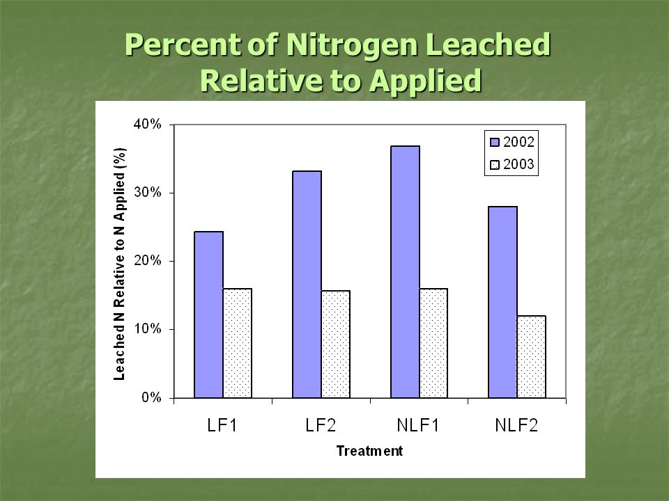 Percent of Nitrogen Leached Relative to Applied