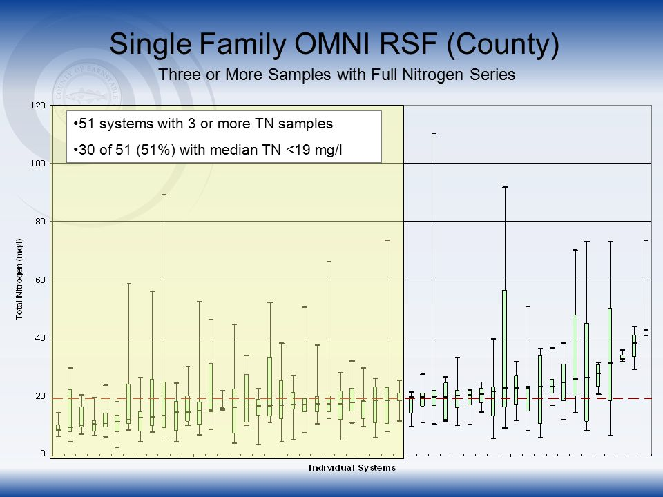 Single Family OMNI RSF (County) Three or More Samples with Full Nitrogen Series 51 systems with 3 or more TN samples 30 of 51 (51%) with median TN <19 mg/l