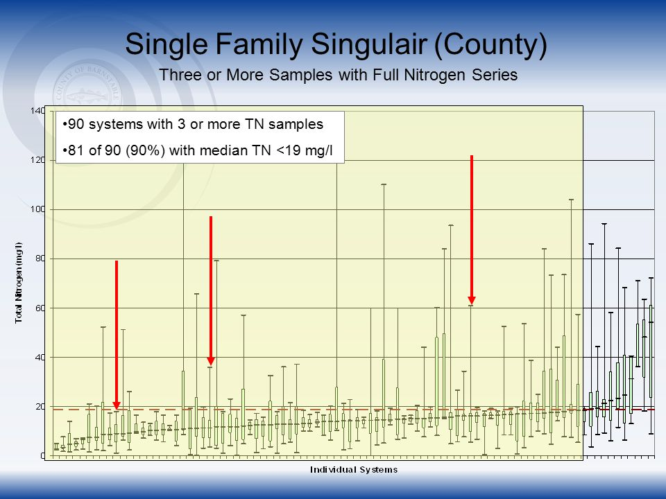 Single Family Singulair (County) Three or More Samples with Full Nitrogen Series 90 systems with 3 or more TN samples 81 of 90 (90%) with median TN <19 mg/l