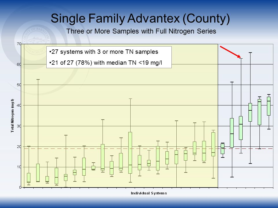 Single Family Bioclere (County) Three or More Samples with Full Nitrogen Series 43 systems with 3 or more TN samples 32 of 43 (74%) with median TN <19 mg/l