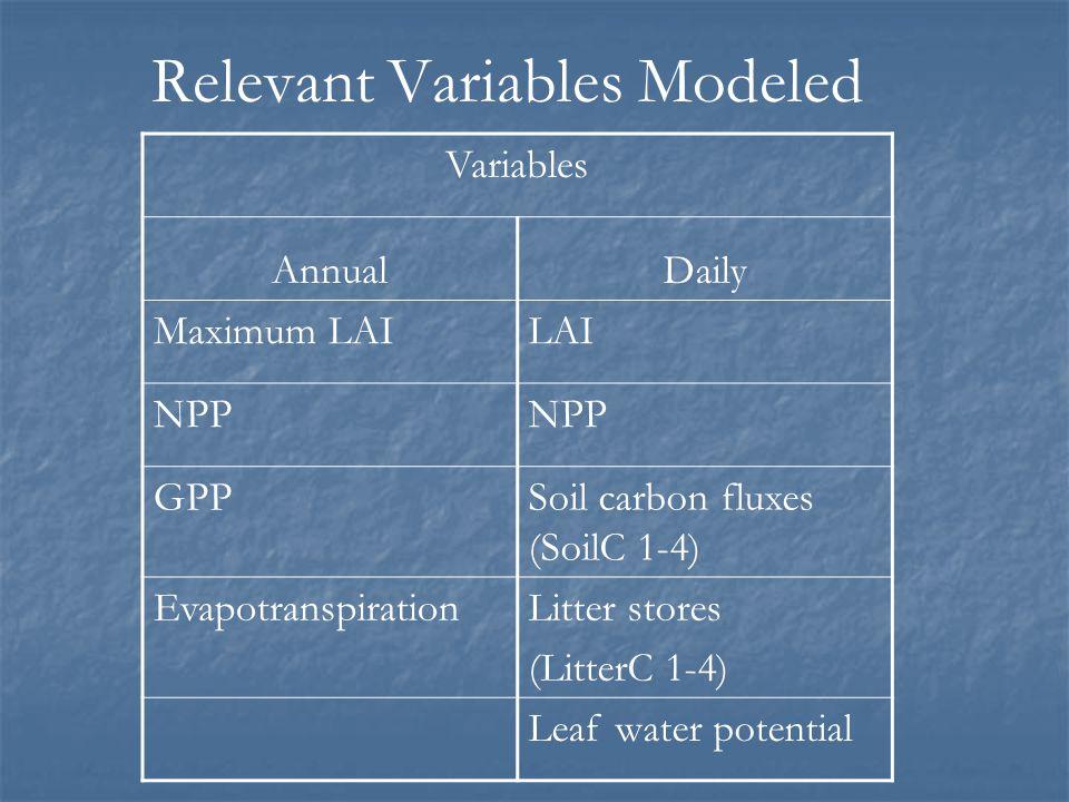 Relevant Variables Modeled Variables AnnualDaily Maximum LAILAI NPP GPPSoil carbon fluxes (SoilC 1-4) EvapotranspirationLitter stores (LitterC 1-4) Le