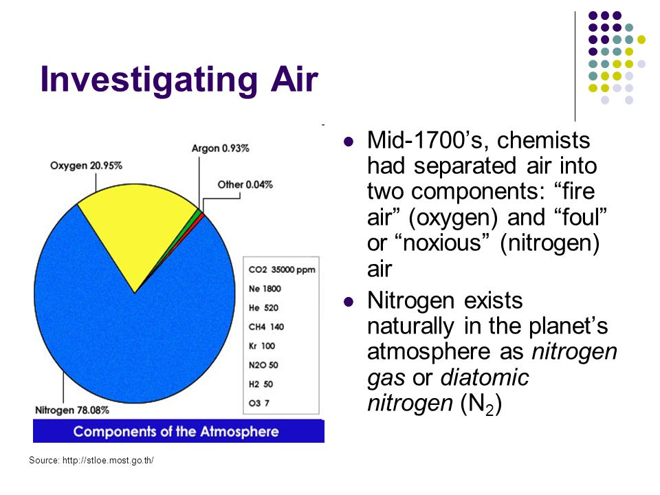 Nitrogen All life on Earth requires nitrogen compounds (e.g.
