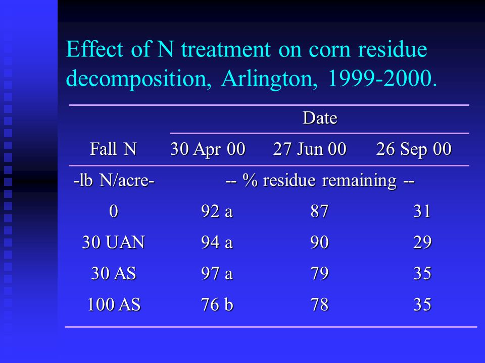 Effect of N treatment on corn residue decomposition, Arlington, 1999-2000.
