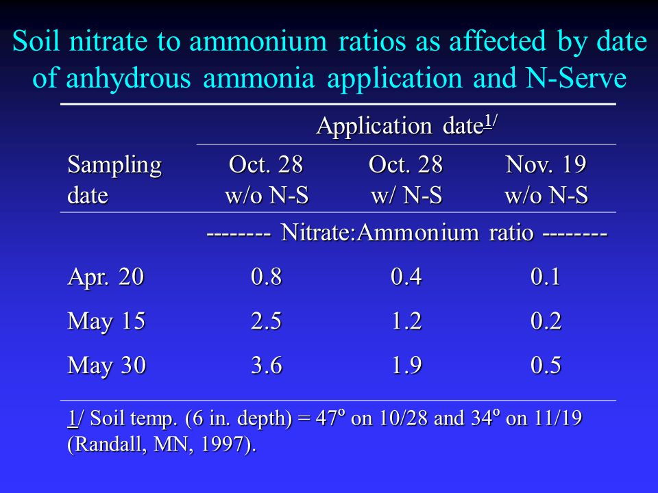 Soil nitrate to ammonium ratios as affected by date of anhydrous ammonia application and N-Serve Application date 1/ Sampling date Oct.