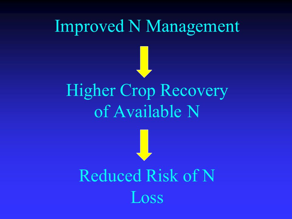 Improved N Management Higher Crop Recovery of Available N Reduced Risk of N Loss