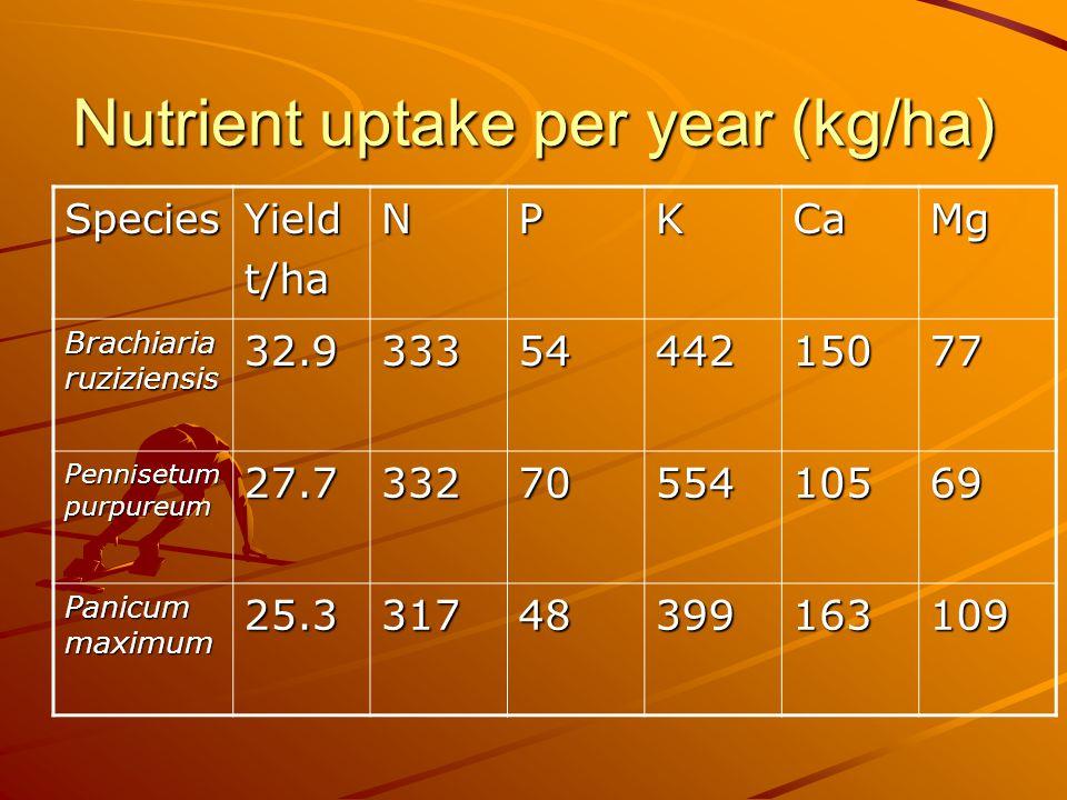 Nutrient uptake per year (kg/ha) SpeciesYieldt/haNPKCaMg Brachiaria ruziziensis 32.93335444215077 Pennisetum purpureum 27.73327055410569 Panicum maximum 25.331748399163109