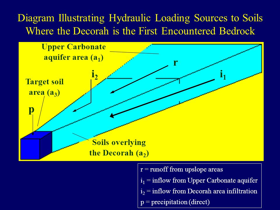 i1i1 i2i2 r p r = runoff from upslope areas i 1 = inflow from Upper Carbonate aquifer i 2 = inflow from Decorah area infiltration p = precipitation (direct) Diagram Illustrating Hydraulic Loading Sources to Soils Where the Decorah is the First Encountered Bedrock Soils overlying the Decorah (a 2 ) Upper Carbonate aquifer area (a 1 ) Target soil area (a 3 )