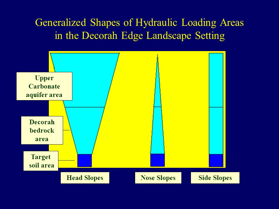 Generalized Shapes of Hydraulic Loading Areas in the Decorah Edge Landscape Setting Head SlopesNose SlopesSide Slopes Upper Carbonate aquifer area Dec