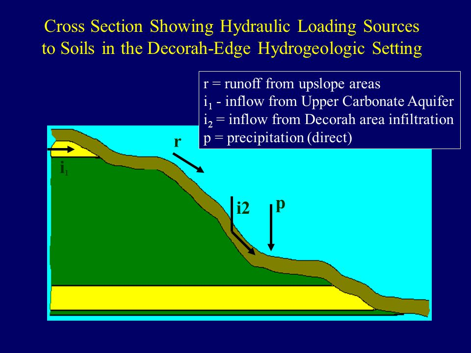 i1i1 p r i2 r = runoff from upslope areas i 1 - inflow from Upper Carbonate Aquifer i 2 = inflow from Decorah area infiltration p = precipitation (direct) Cross Section Showing Hydraulic Loading Sources to Soils in the Decorah-Edge Hydrogeologic Setting