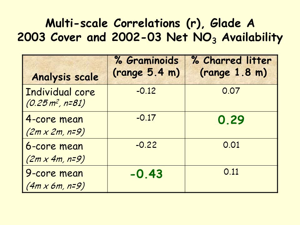 Multi-scale Correlations (r), Glade A 2003 Cover and 2002-03 Net NO 3 Availability Analysis scale % Graminoids (range 5.4 m) % Charred litter (range 1.8 m) Individual core (0.25 m 2, n=81) -0.120.07 4-core mean (2m x 2m, n=9) -0.17 0.29 6-core mean (2m x 4m, n=9) -0.220.01 9-core mean (4m x 6m, n=9) -0.43 0.11