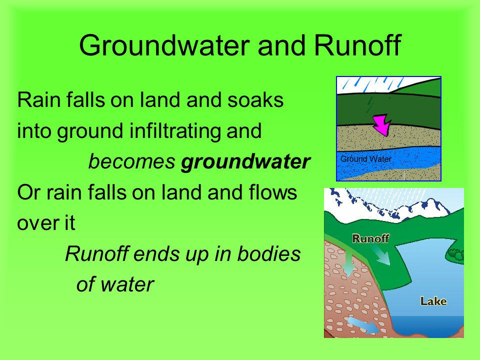 Groundwater and Runoff Rain falls on land and soaks into ground infiltrating and becomes groundwater Or rain falls on land and flows over it Runoff ends up in bodies of water