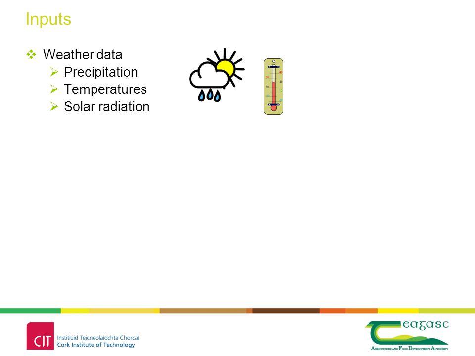  Weather data  Precipitation  Temperatures  Solar radiation Inputs