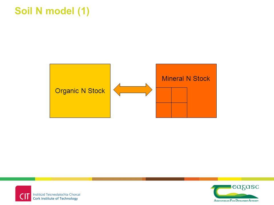 Organic N Stock Mineral N Stock Soil N model (1)