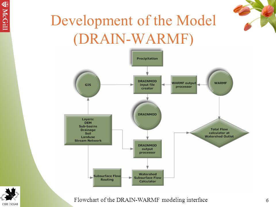 6 Development of the Model (DRAIN-WARMF) Flowchart of the DRAIN-WARMF modeling interface