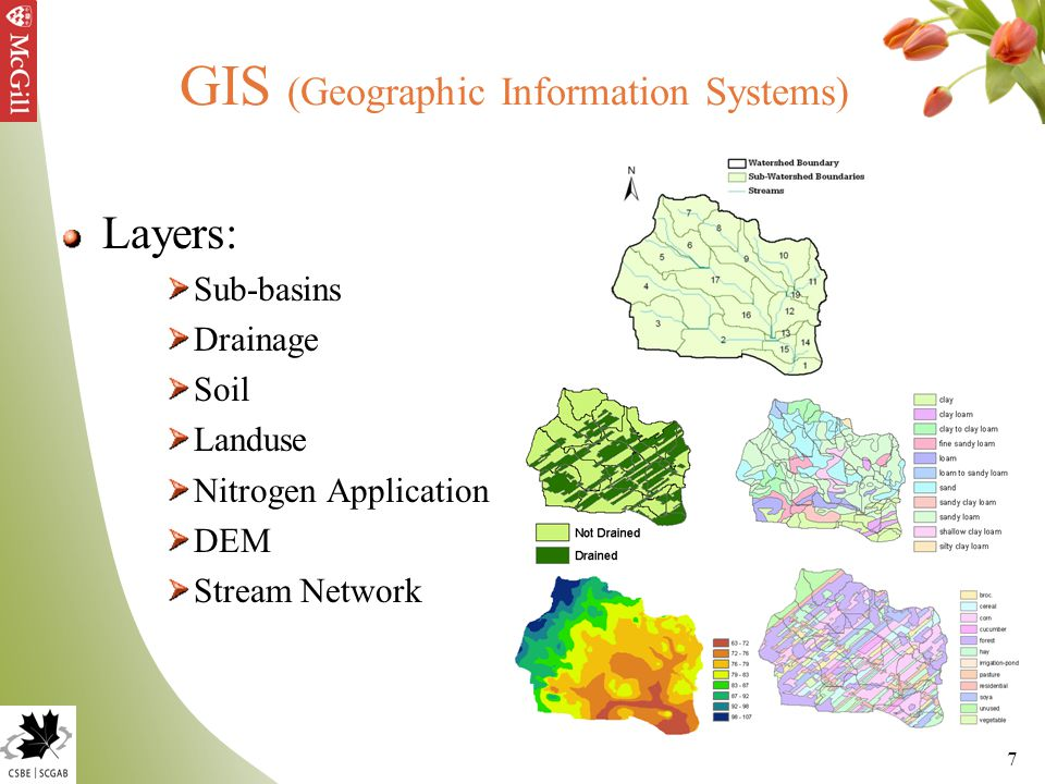 7 GIS (Geographic Information Systems) Layers: Sub-basins Drainage Soil Landuse Nitrogen Application DEM Stream Network