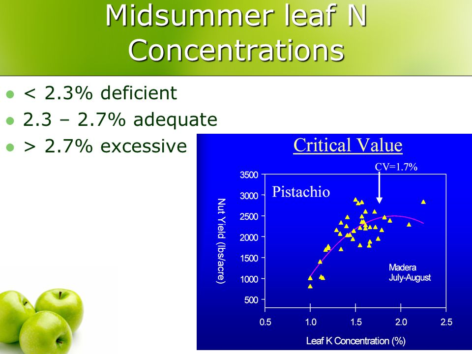 Midsummer leaf N Concentrations < 2.3% deficient 2.3 – 2.7% adequate > 2.7% excessive