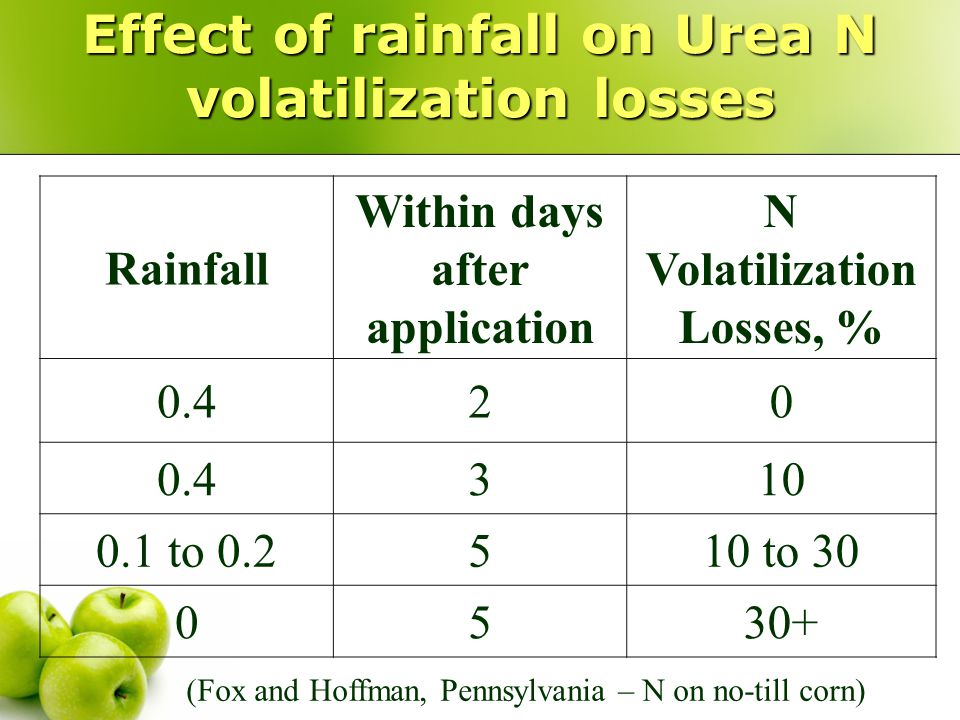 Effect of rainfall on Urea N volatilization losses Rainfall Within days after application N Volatilization Losses, % 0.420 310 0.1 to 0.2510 to 30 0530+ (Fox and Hoffman, Pennsylvania – N on no-till corn)