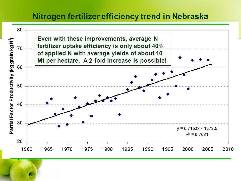 N efficiency 1.Amount & and seasonal patterns of N use by trees 2.