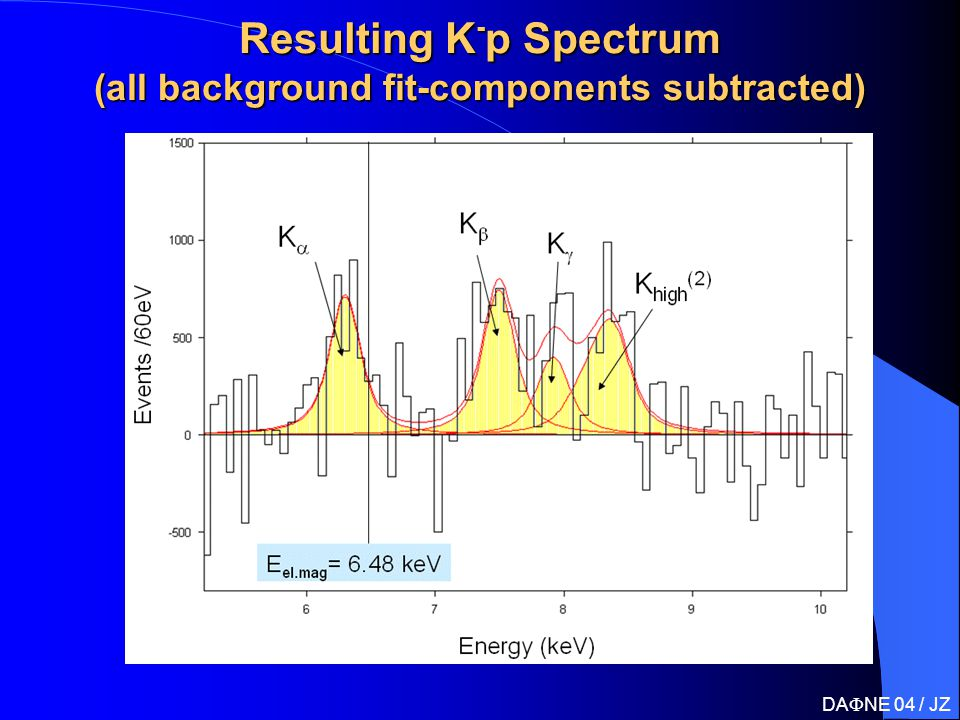 Resulting K - p Spectrum (all background fit-components subtracted) DA  NE 04 / JZ