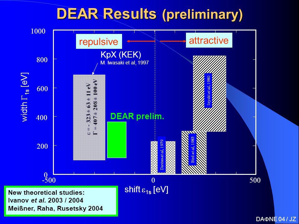 DEAR Results (preliminary) width  1s  [eV] KpX -5005000 0 200 400 600 800 1000 shift  1s [eV] Davies et al, 1979 Izycki et al, 1980 Bird et al, 1983 repulsive attractive KpX (KEK) M.