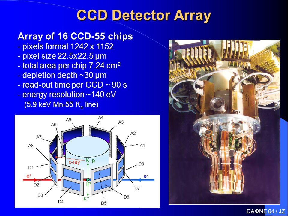 CCD Detector Array Array of 16 CCD-55 chips - pixels format 1242 x 1152 - pixel size 22.5x22.5 µm - total area per chip 7.24 cm 2 - depletion depth ~30 µm - read-out time per CCD ~ 90 s - energy resolution ~140 eV (5.9 keV Mn-55 K  line) DA  NE 04 / JZ
