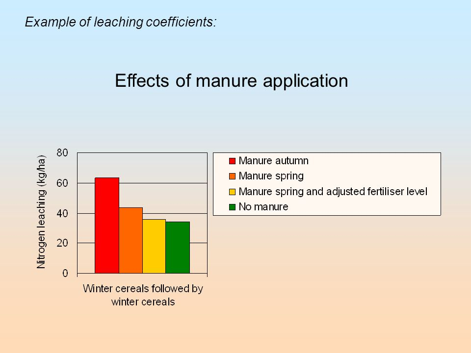 Example of leaching coefficients: Effects of manure application
