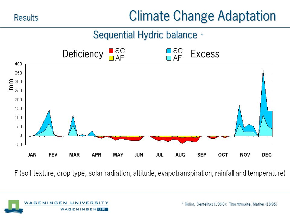 Sequential Hydric balance * Thornthwaite, Mather (1995) * Rolim, Sentelhas (1998); Thornthwaite, Mather (1995) Deficiency Excess Results Climate Change Adaptation JAN FEV MAR APR MAY JUN JUL AUG SEP OCT NOV DEC F (soil texture, crop type, solar radiation, altitude, evapotranspiration, rainfall and temperature)