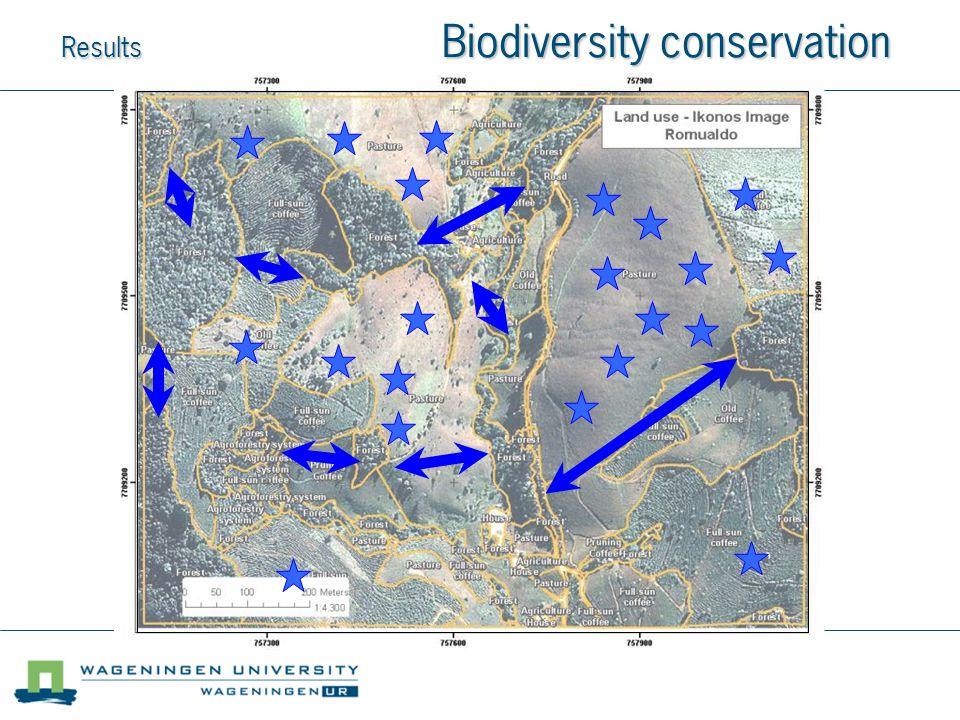 Results Biodiversity conservation