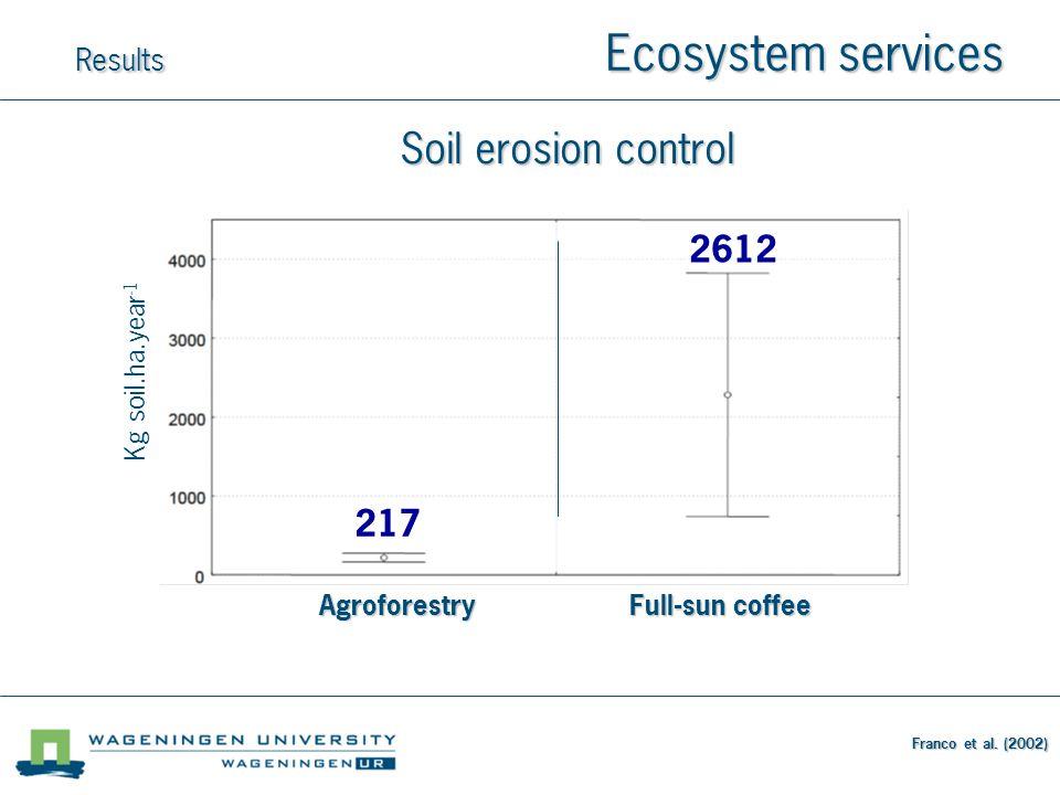 Soil erosion control Franco et al.