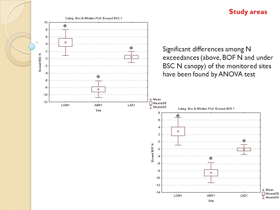 Significant differences among N exceedances (above, BOF N and under BSC N canopy) of the monitored sites have been found by ANOVA test * * * * * * Study areas