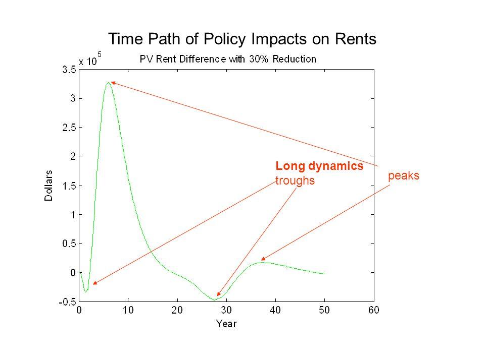 Long dynamics troughs peaks