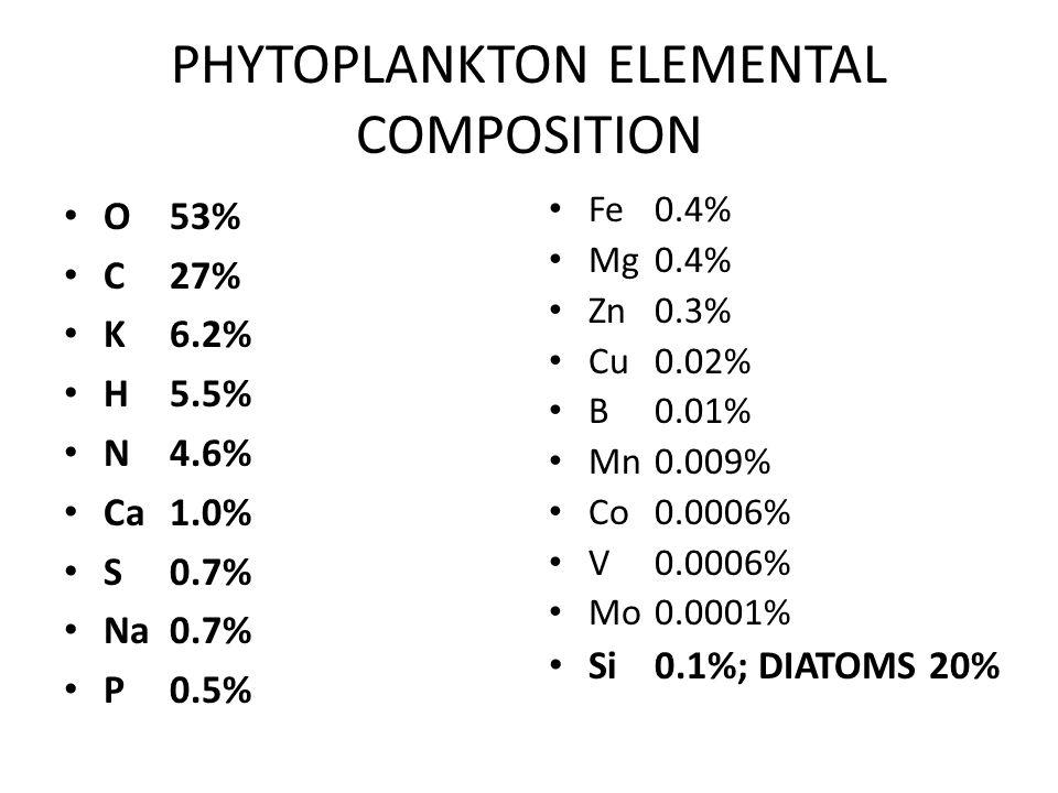 PHYTOPLANKTON ELEMENTAL COMPOSITION O53% C27% K6.2% H5.5% N4.6% Ca1.0% S0.7% Na0.7% P0.5% Fe0.4% Mg0.4% Zn0.3% Cu0.02% B0.01% Mn0.009% Co0.0006% V0.0006% Mo0.0001% Si0.1%; DIATOMS 20%