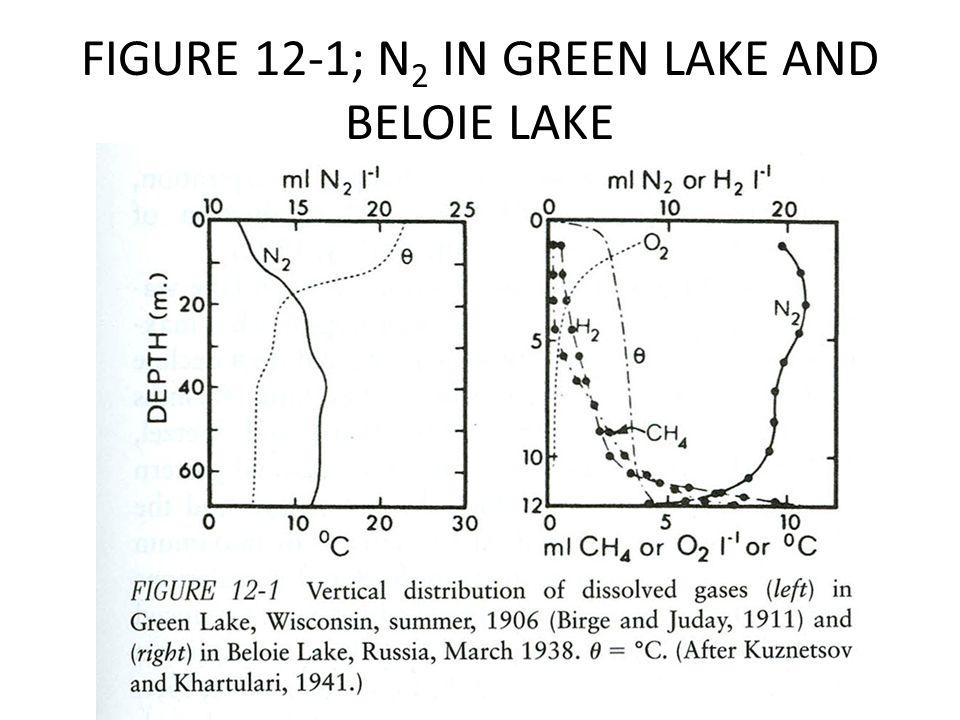 FIGURE 12-1; N 2 IN GREEN LAKE AND BELOIE LAKE