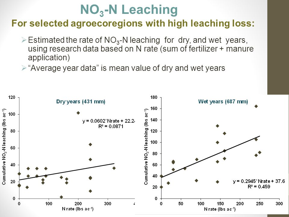 NO 3 -N Leaching For selected agroecoregions with high leaching loss:  Estimated the rate of NO 3 -N leaching for dry, and wet years, using research data based on N rate (sum of fertilizer + manure application)  Average year data is mean value of dry and wet years