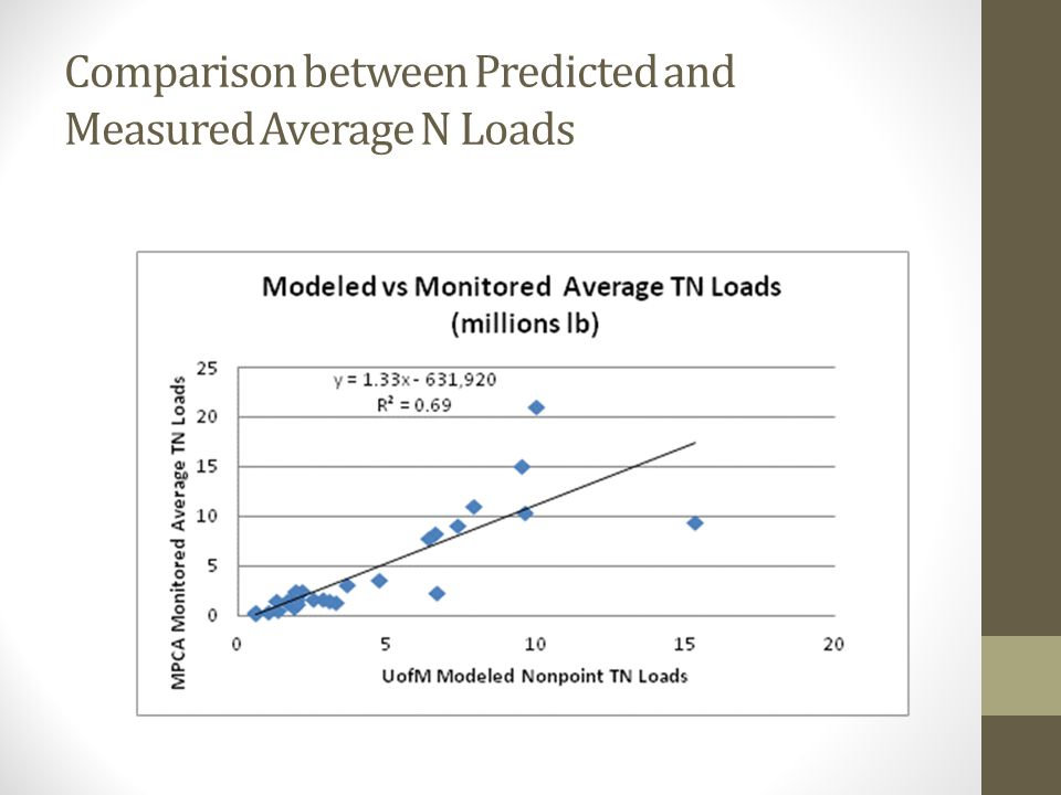Comparison between Predicted and Measured Average N Loads
