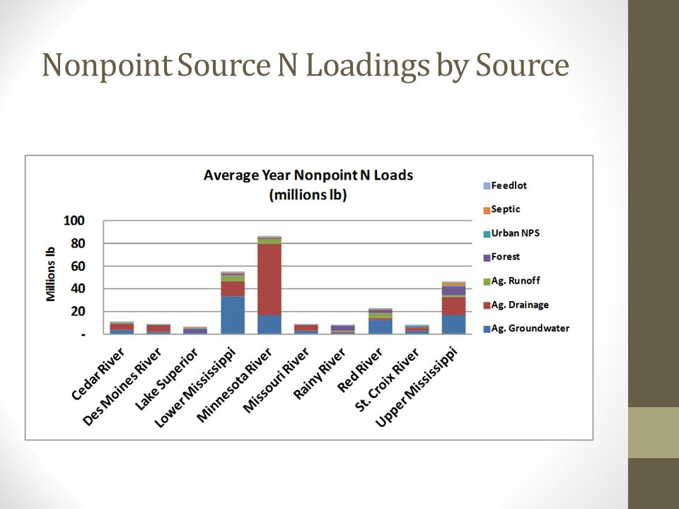Nonpoint Source N Loadings by Source