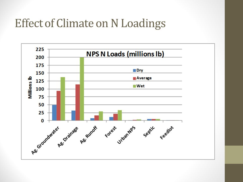 Effect of Climate on N Loadings