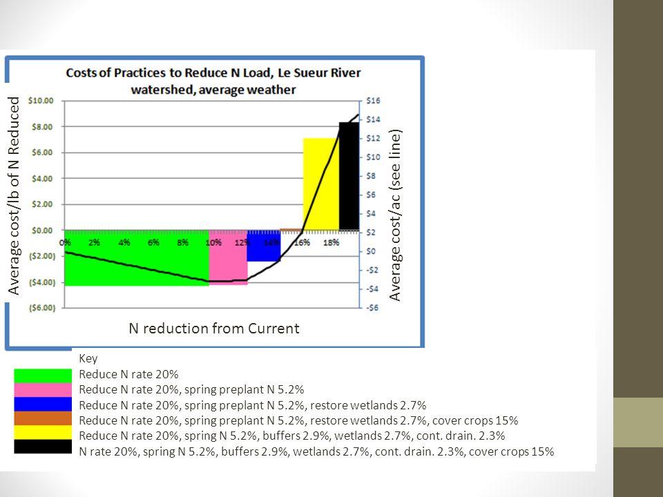 Key Reduce N rate 20% Reduce N rate 20%, spring preplant N 5.2% Reduce N rate 20%, spring preplant N 5.2%, restore wetlands 2.7% Reduce N rate 20%, spring preplant N 5.2%, restore wetlands 2.7%, cover crops 15% Reduce N rate 20%, spring N 5.2%, buffers 2.9%, wetlands 2.7%, cont.