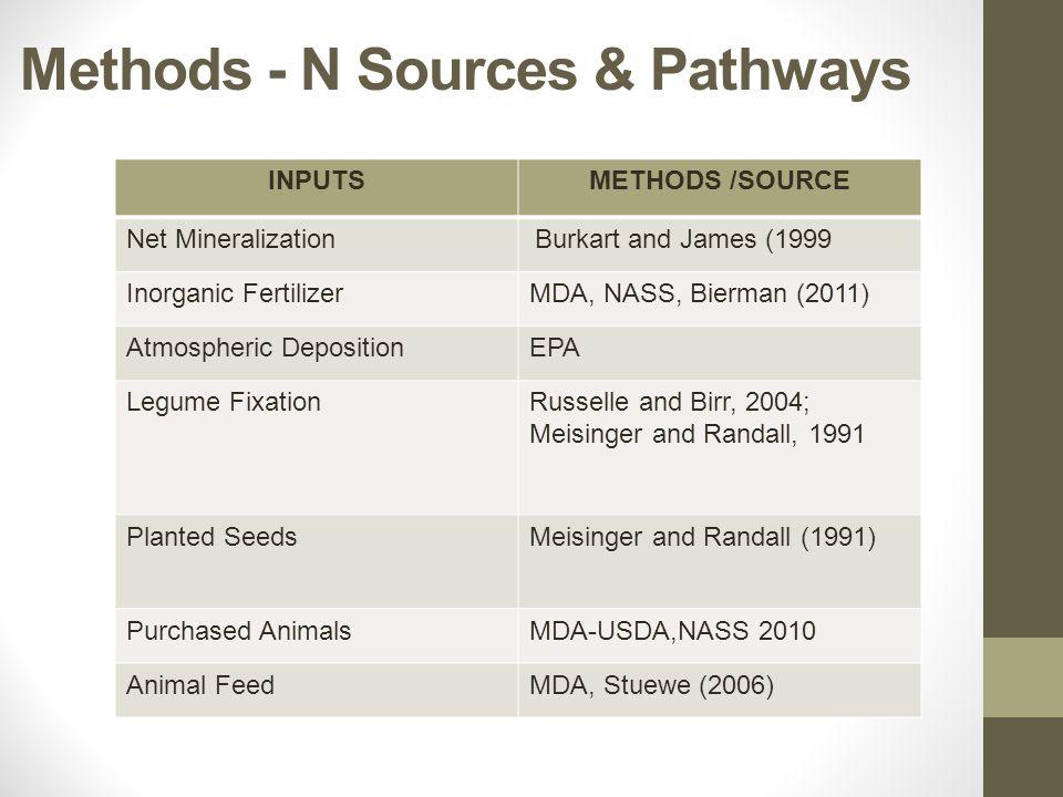 Methods - N Sources & Pathways INPUTSMETHODS /SOURCE Net Mineralization Burkart and James (1999 Inorganic FertilizerMDA, NASS, Bierman (2011) Atmospheric DepositionEPA Legume FixationRusselle and Birr, 2004; Meisinger and Randall, 1991 Planted SeedsMeisinger and Randall (1991) Purchased AnimalsMDA-USDA,NASS 2010 Animal FeedMDA, Stuewe (2006)