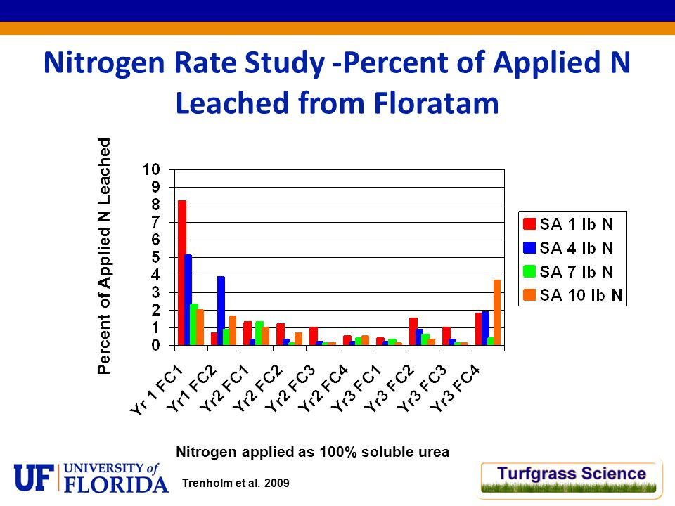 Nitrogen Rate Study -Percent of Applied N Leached from Floratam Nitrogen applied as 100% soluble urea Percent of Applied N Leached Trenholm et al.