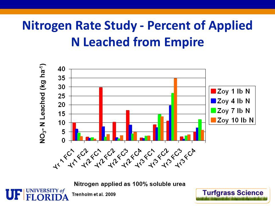 Nitrogen Rate Study - Percent of Applied N Leached from Empire Nitrogen applied as 100% soluble urea NO 3 - N Leached (kg ha -1 ) Trenholm et al.